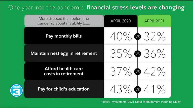 Retirement plans post pandemic