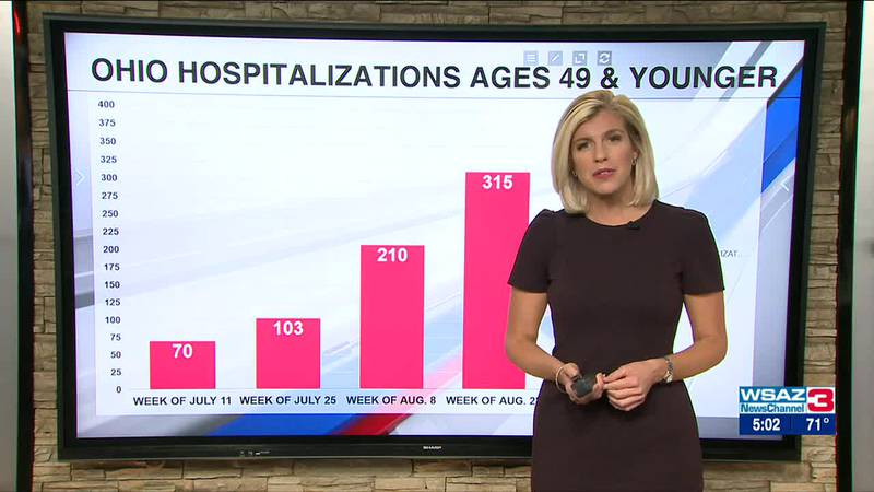 Gov. DeWine | More and more younger Ohioans are being hospitalized by COVID-19