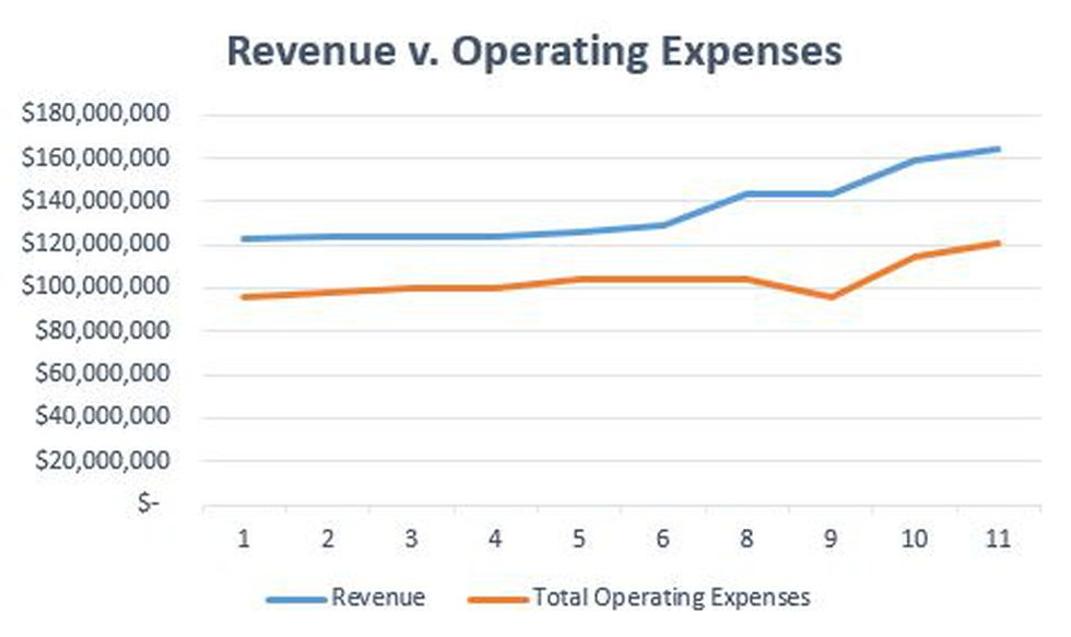 West Virginia American Water revenue and operating expenses from 2010 to 2020, according to...