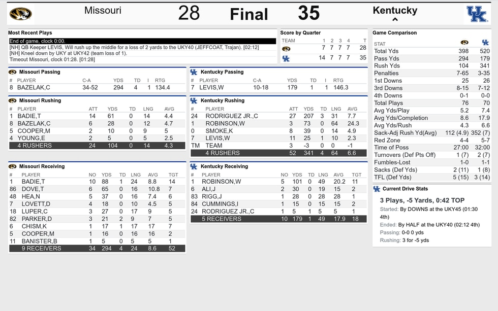 Final stats from UK's win over Missouri