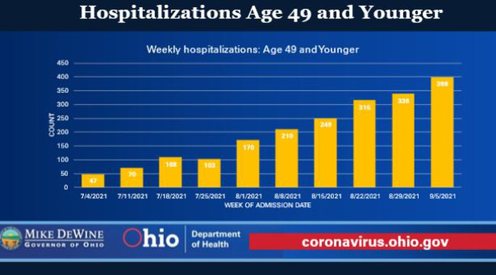 """""""The bottom line is that we're seeing our highest levels ever of hospitalizations among those..."""